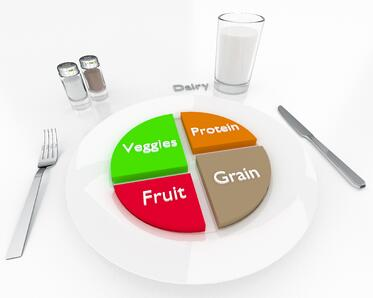 Plate graphic showing balanced diet
