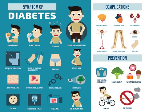 symptoms of diabetes infographic